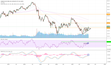 OIH: Energy Services Breakout - Actionable -
