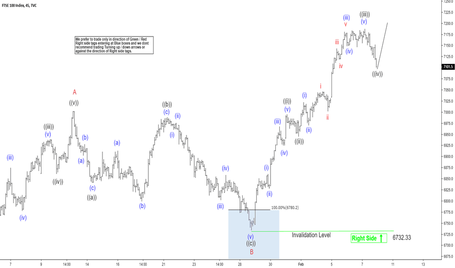 UKX: Elliott Wave View Suggest FTSE Close To Reaching Extreme