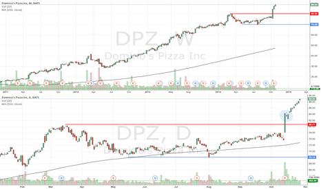 DPZ: DPZ trending well