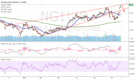 NG1!: NGAS technical seems like it's time to short.