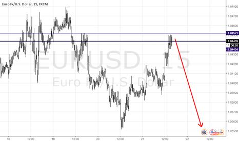EURUSD: SHORT EURUSD 150 PIPS TARGET.