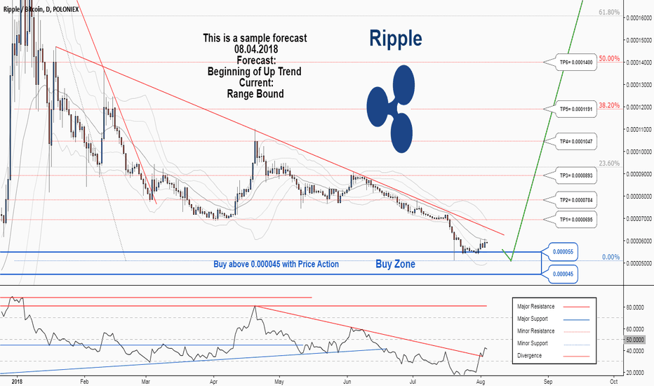 XRPBTC: There is a possibility for the beginning of an uptrend in XRPBTC