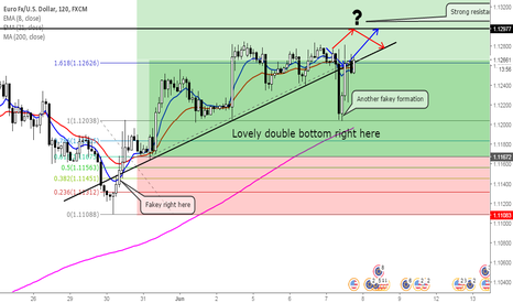 EURUSD: Forthcoming for Euro-Dollar (Update)