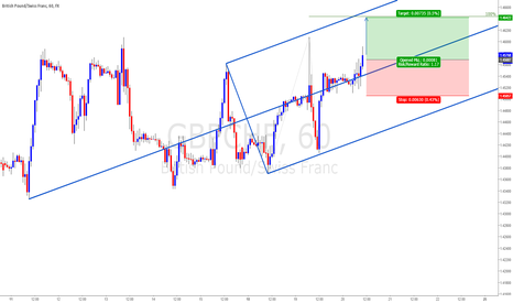 GBPCHF: GBPCHF H1: The Blue-To-Blue Final Stage?