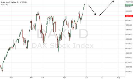 DAX: long