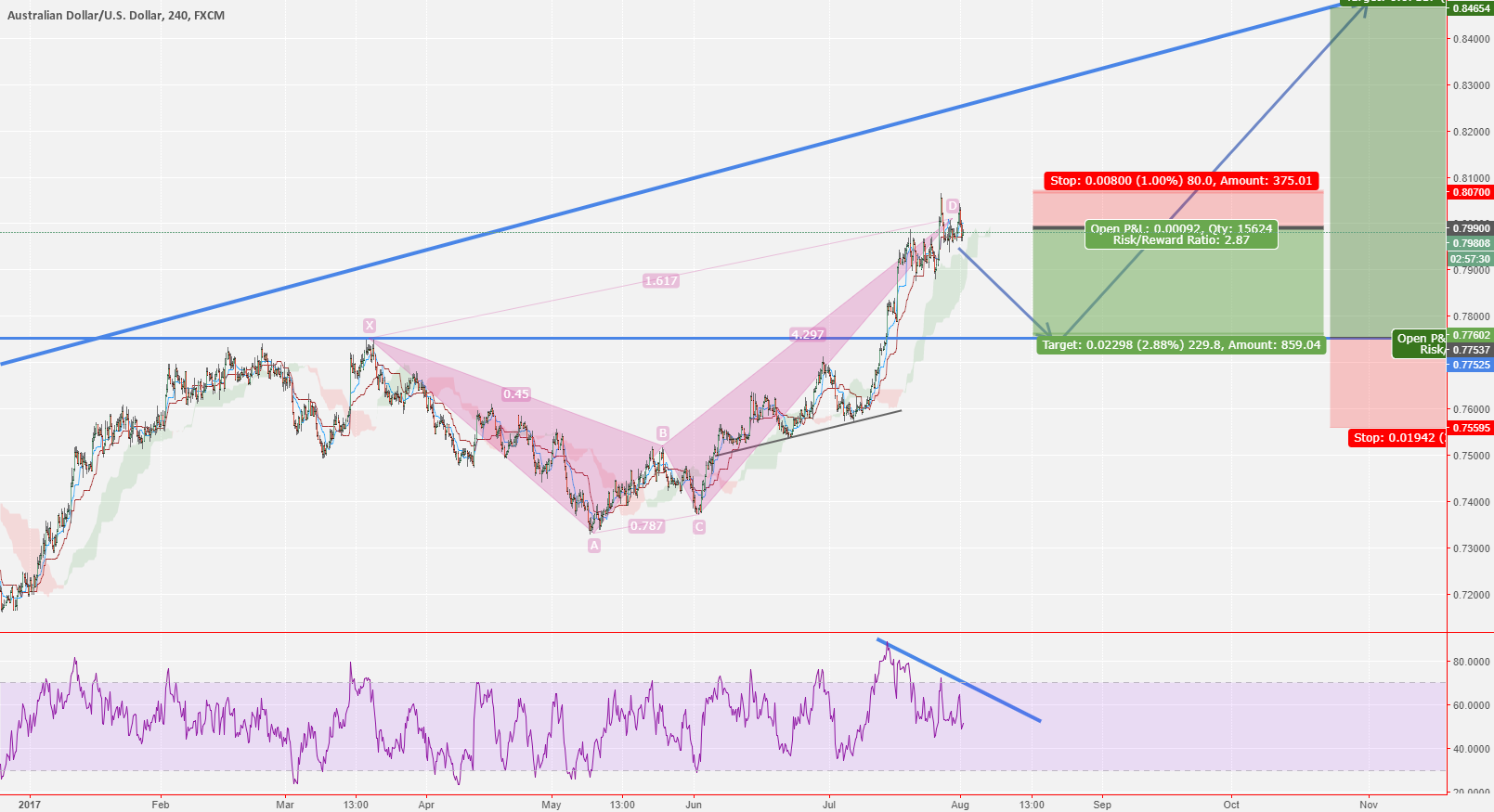 AUD/USD Short then Long update!