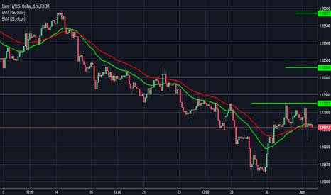 EURUSD:  $EURUSD | 2HR EMA Signaling a recovery