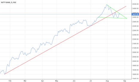 BANKNIFTY: Banknifty trendlines
