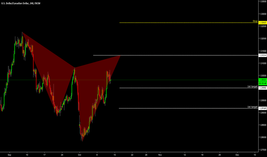 USDCAD: USDCAD / Cypher Pattern / 12.10.2018