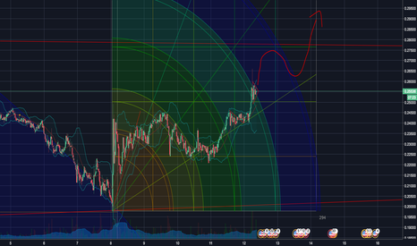 XRPUSD: Bullish Pennant on the edge of Gann Square Arc