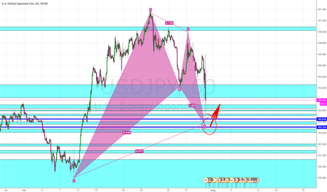 USDJPY: waiting for a buy