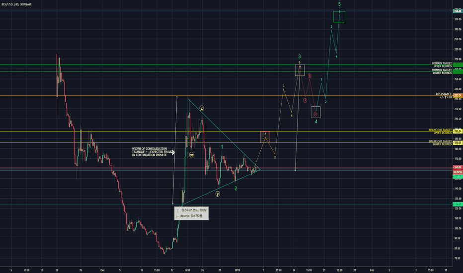 BCHUSD: BCH - POISED AND READY FOR CONTINUATION