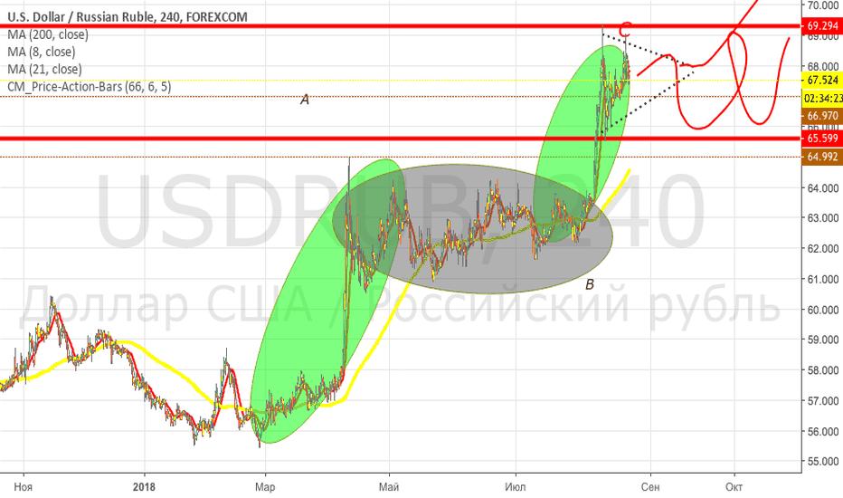 USDRUB: Сможет рубль противостоять очередным санкциям?