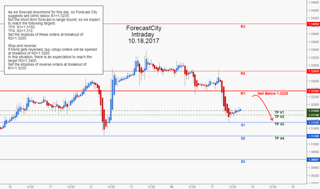 GBPUSD: GBPUSD Intraday Forecast