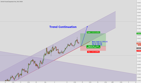 GBPJPY: GBPJPY TREND CONTINUATION TRADE SETUP