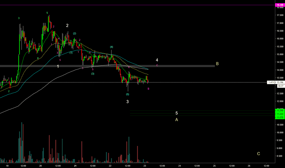 REPEUR: 2 scenario of ABC correction