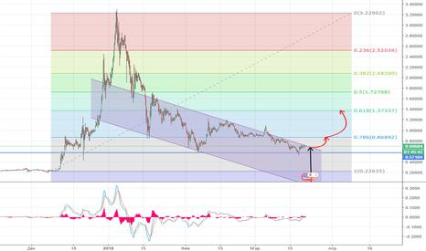 XRPUSD: XRPUSD - следует ли торговать этой валютой?