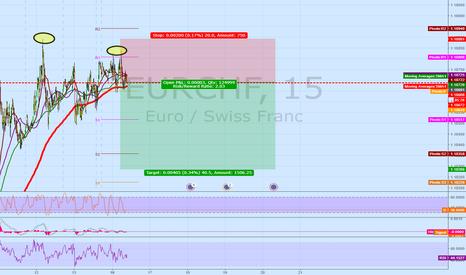EURCHF: EURCHF 15M Short