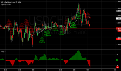 USDCHF: Dollar Swiss engulfing candles