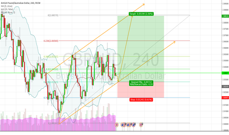 GBPAUD: AUDUSD LONG because of upward channel and about to hit 0.618 fib