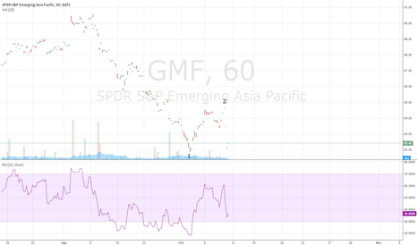GMF: Emerging Asia Hourly