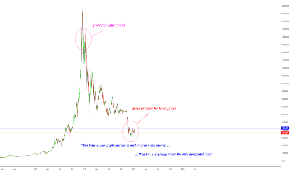 BTCUSD: BITCOIN - TURN OFF YOUR GREED AND FEAR!?!
