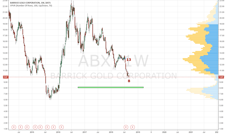 ABX: abx my way of seeing it