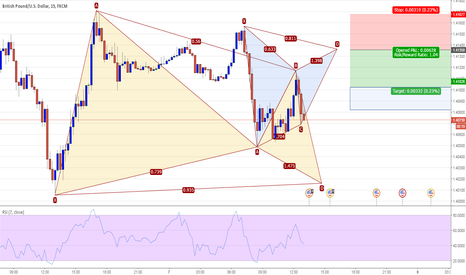 GBPUSD: GBPUSD 15M - Potential Gartley Pattern Short @ 1.4135