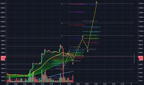 XBTUSD: BTC - Time to moon?