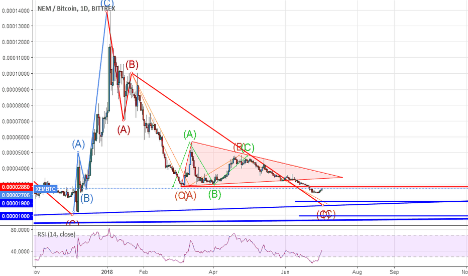 XEMBTC: With some chance for trend reversal from BTC side...