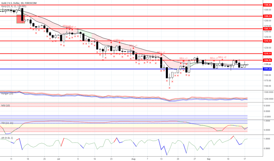 XAUUSD: Range trading: Gold and Oil as for 09/18/2018