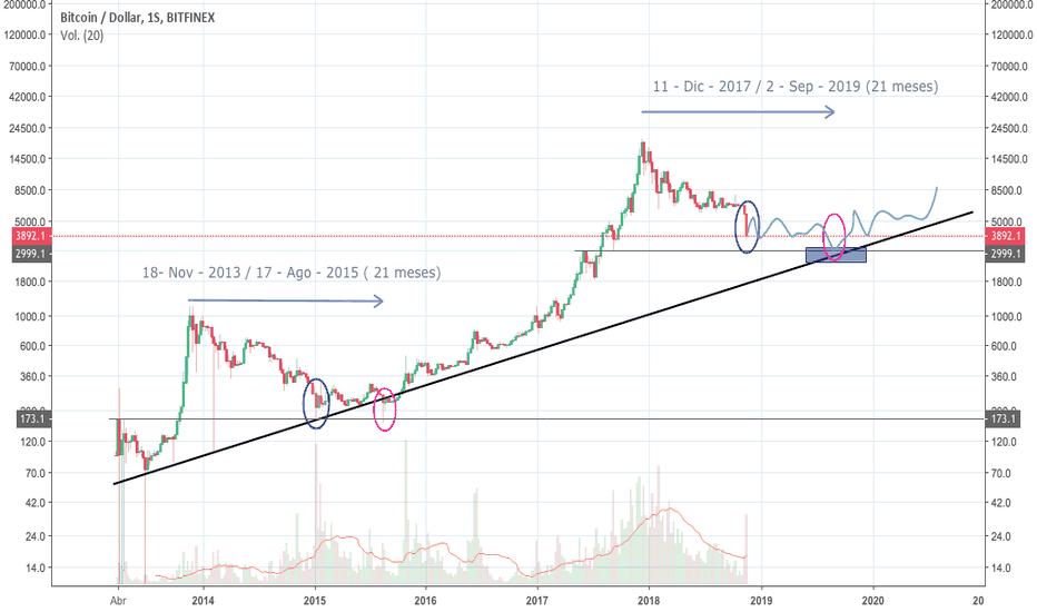 BTCUSD: El precio de BTC está cerca del suelo, la corrección todavía NO.
