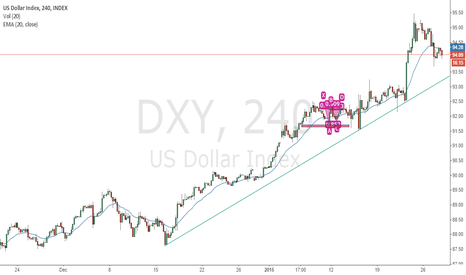 DXY: DXY Trend Line Support