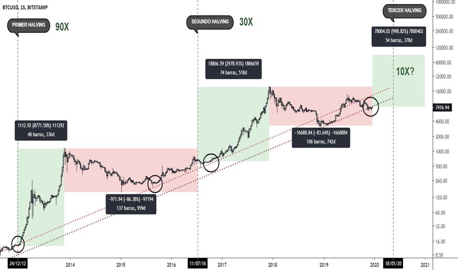 bitcoin logaritmica tradingview grafico