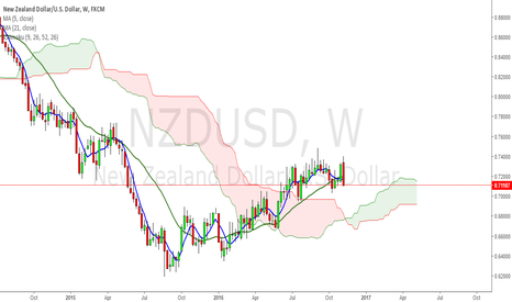 NZDUSD: crystal clear Engulfing pattern here