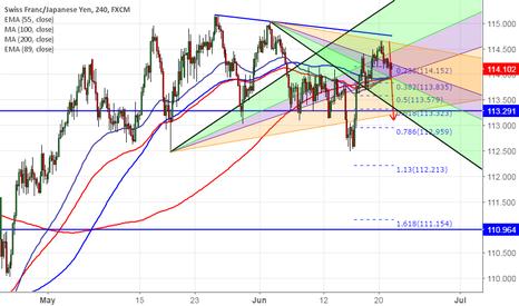 CHFJPY: CHF/JPY struggles to break above trend line resistance,go short