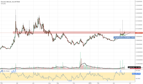 DCRBTC: #DCRBTC #cryptocurrency strong price action near resistance