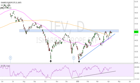 IEV: IEV - Looking to breakout