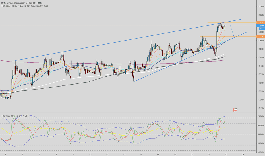 GBPCAD: GBPCAD - Selling to The Trend Line