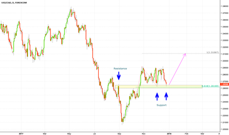 USDCAD: USDCAD sitting at support