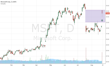 MSFT: #Microsoft: Close the gap! #MSFT