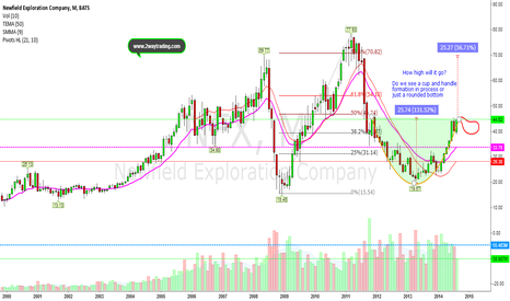 NFX: $NFX recent rally is far from over..Expect a pull back (Handle)