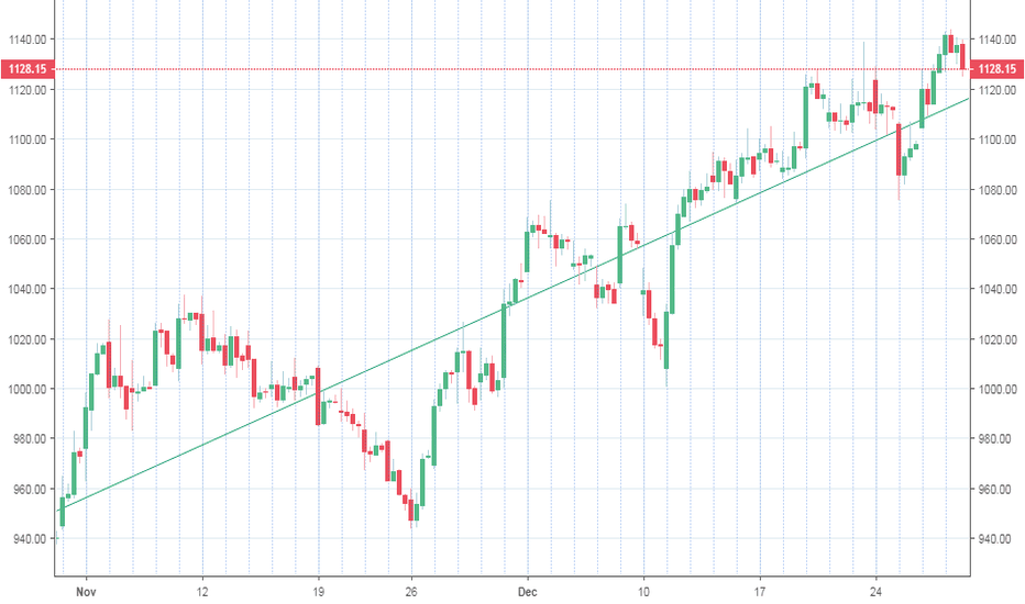 BATAINDIA: Bata india Trend line 2 hr chart