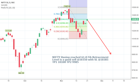 NIFTY: NIFTY is a good Technical Short here