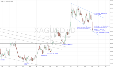 XAGUSD: Bullish Descending Broadening Wedge