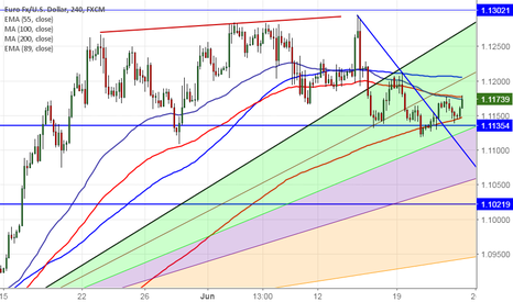 EURUSD: EUR/USD: Watch out for 1.11800 for further bullishness