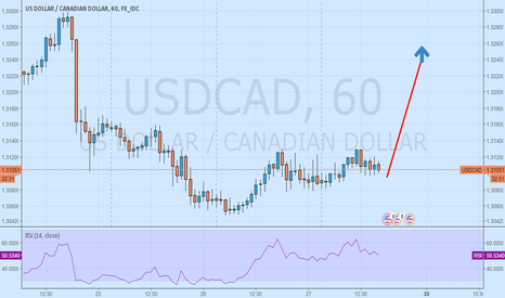 USDCAD: USDCAD only look for buy trades tp 1.3240 and 1.3320