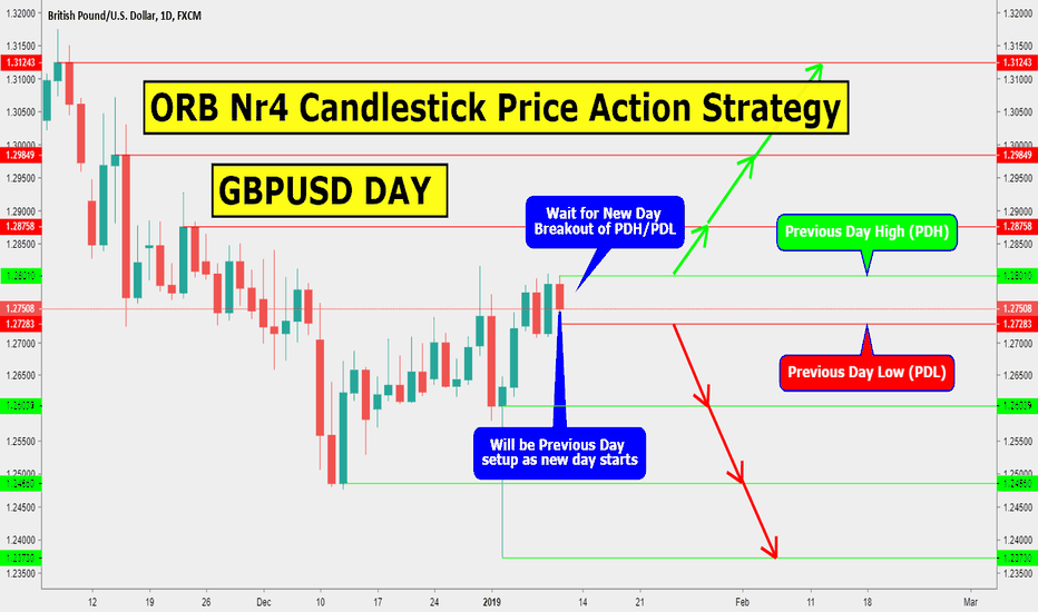 GBPUSD: ORB Nr4 CANDLESTICK PRICE ACTION STRATEGY