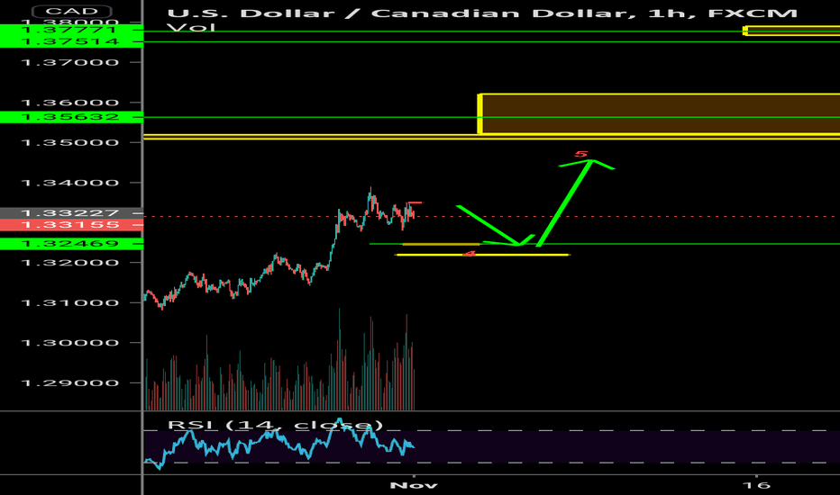 Usdcad sell or buy