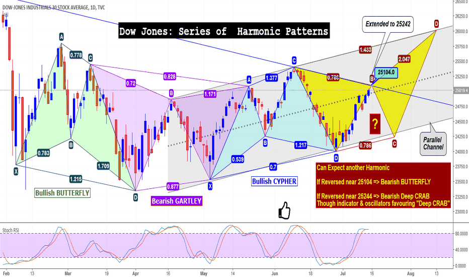 DJI: Dow Jones: Series of  Harmonic Patterns